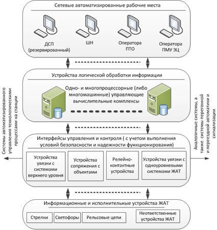 Обобщенная структура МПЦ