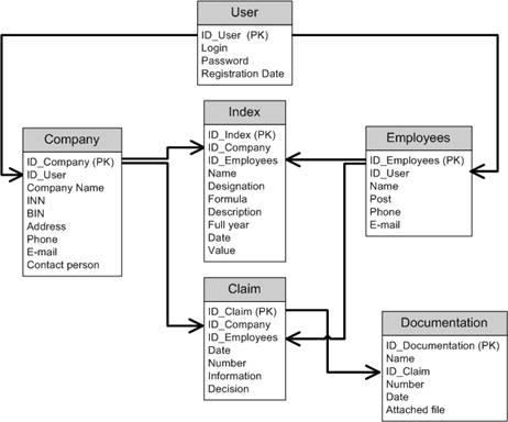 Рис.4 - Физическая модель базы