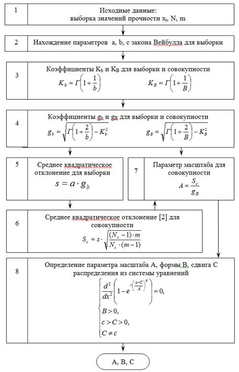 совокупности таблица генеральной