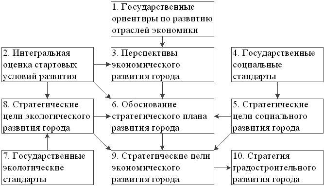 Схема формирования комплексной