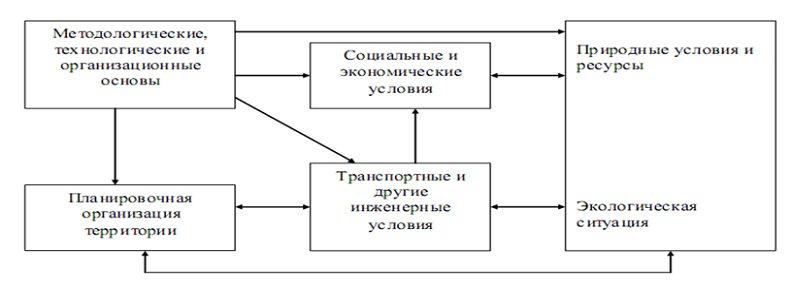 Модель эколого-экономического