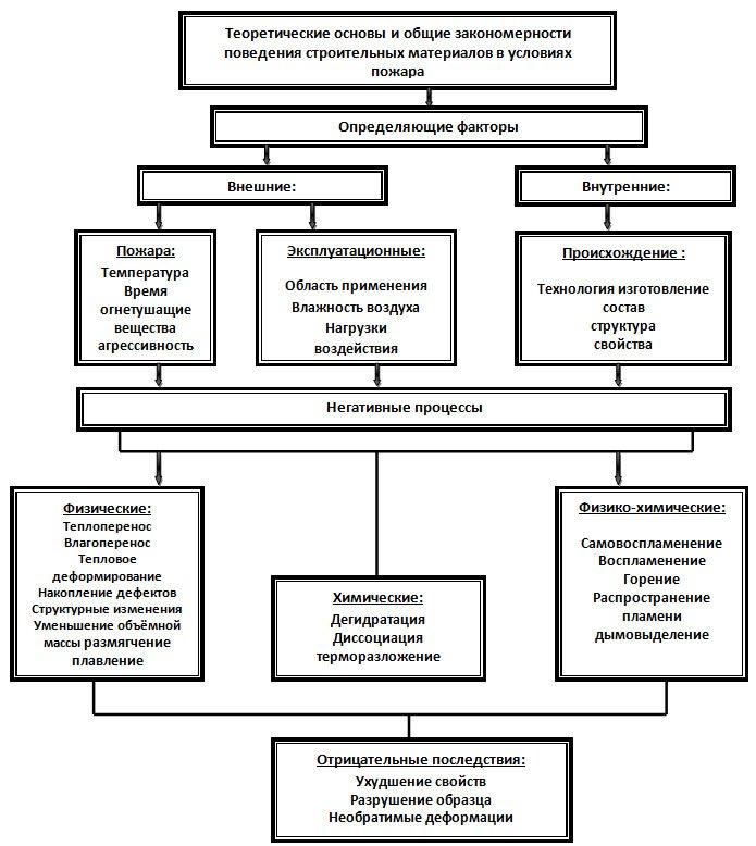 Рис. 1 - Структурная схема
