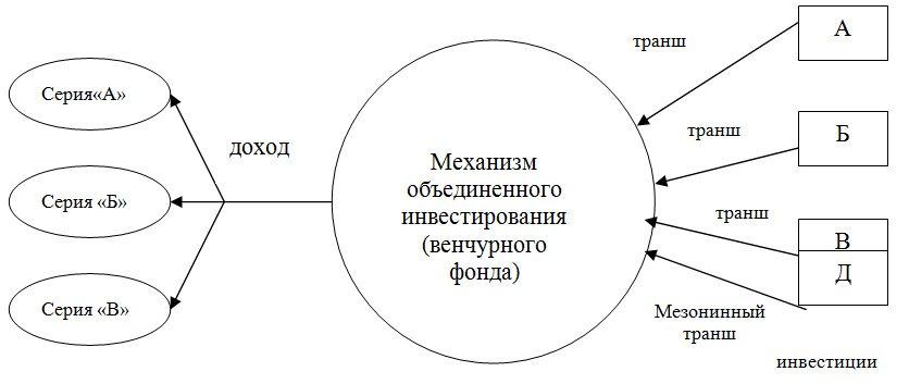 венчурного дохода (Рисунок