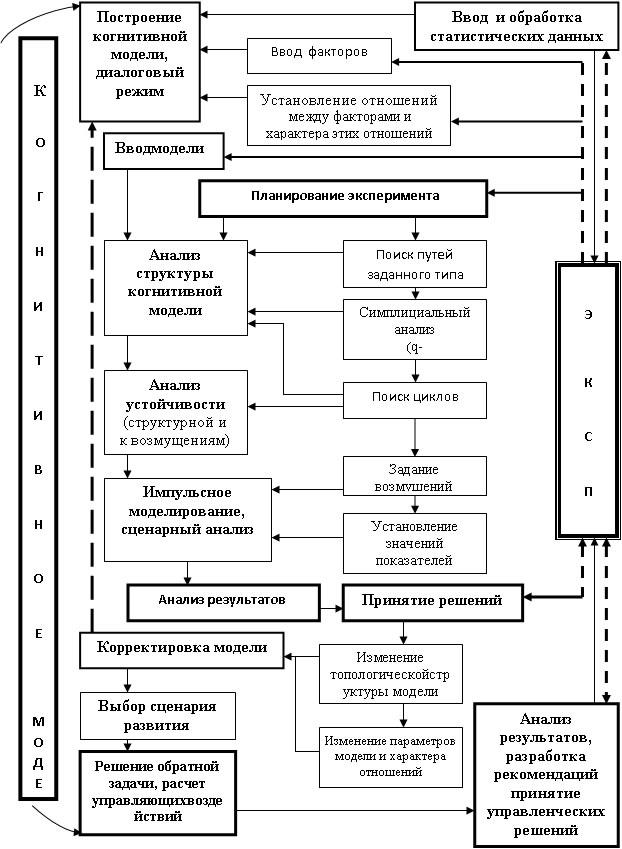 Рис. 1 Схема методологии