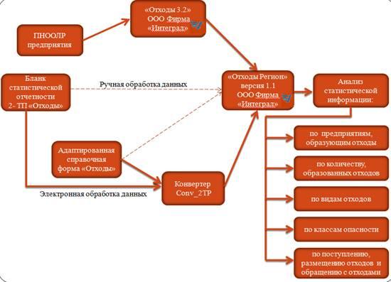 Рисунок 1 Схема управления,