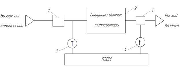 измерения температуры