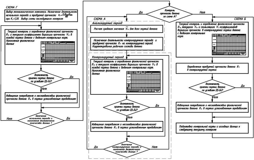 Схема операционного контроля качества бетонной смеси